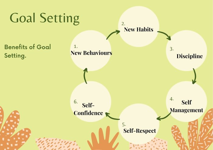 Benefits of Goal Setting.